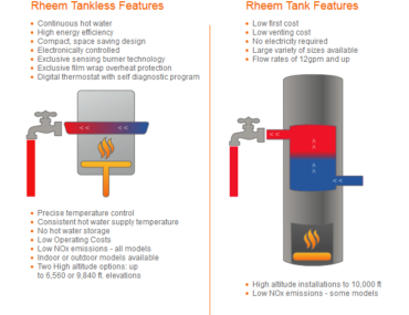 Tank vs. Tankless