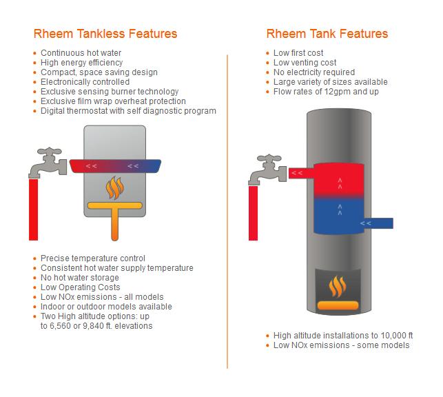 Tank Vs Tankless Water Heaters Erenovate
