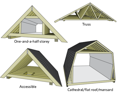 Types of Attics
