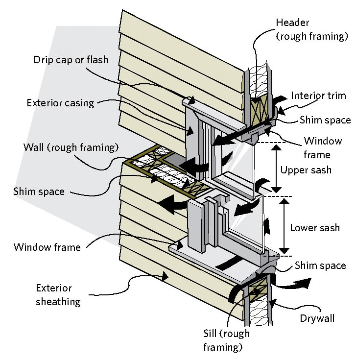 Double-hung window showing parts and air-leakage paths
