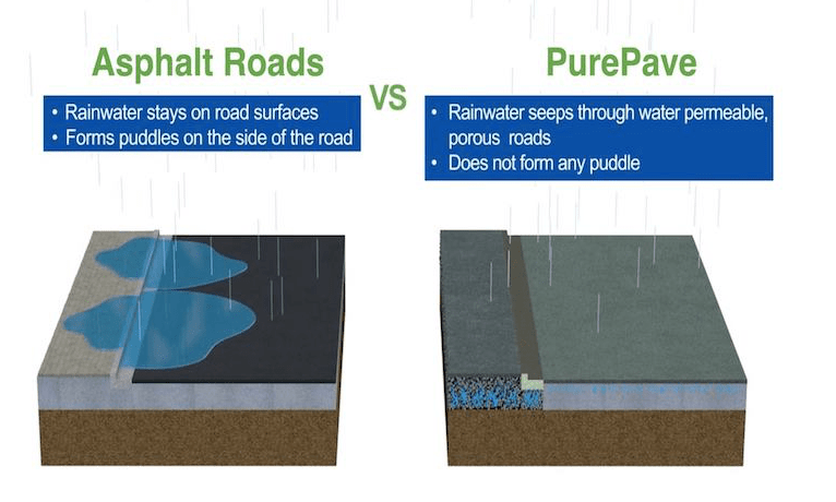 Water Permeable Purepave
